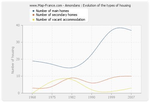 Amondans : Evolution of the types of housing
