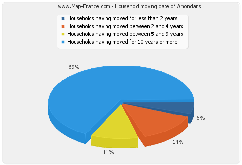 Household moving date of Amondans
