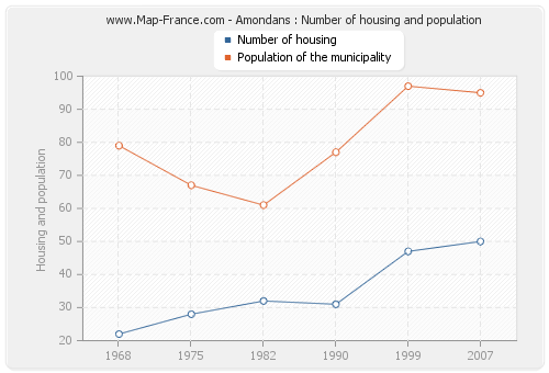 Amondans : Number of housing and population