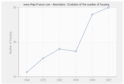 Amondans : Evolution of the number of housing