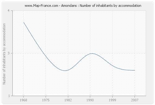 Amondans : Number of inhabitants by accommodation