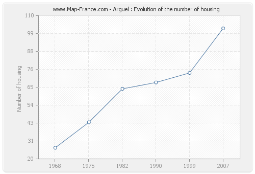 Arguel : Evolution of the number of housing