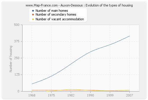 Auxon-Dessous : Evolution of the types of housing