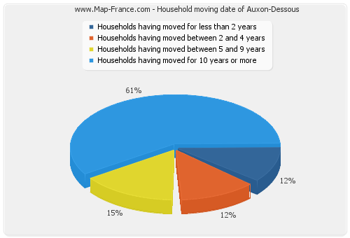 Household moving date of Auxon-Dessous