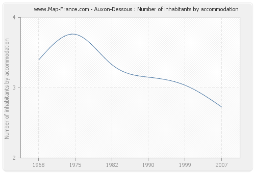 Auxon-Dessous : Number of inhabitants by accommodation