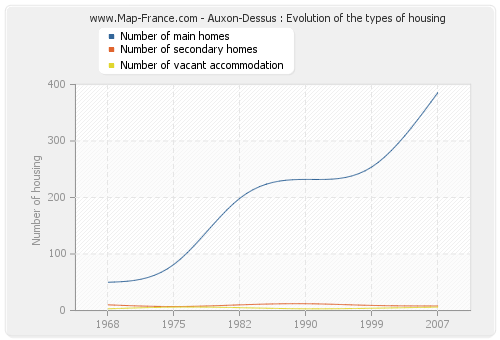 Auxon-Dessus : Evolution of the types of housing