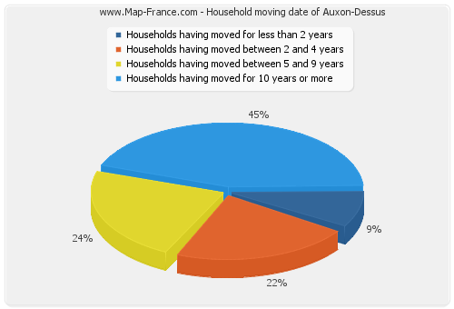 Household moving date of Auxon-Dessus