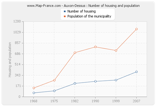 Auxon-Dessus : Number of housing and population