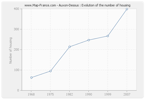 Auxon-Dessus : Evolution of the number of housing