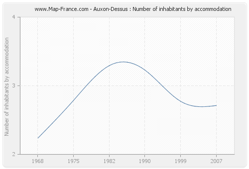 Auxon-Dessus : Number of inhabitants by accommodation