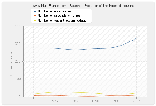 Badevel : Evolution of the types of housing