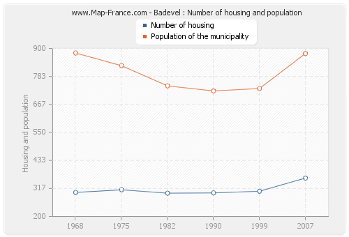 Badevel : Number of housing and population