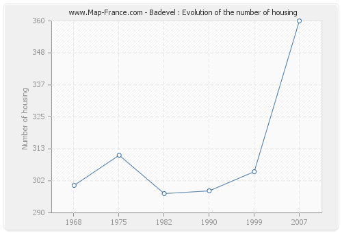 Badevel : Evolution of the number of housing