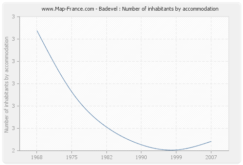 Badevel : Number of inhabitants by accommodation
