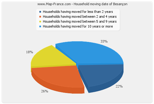 Household moving date of Besançon