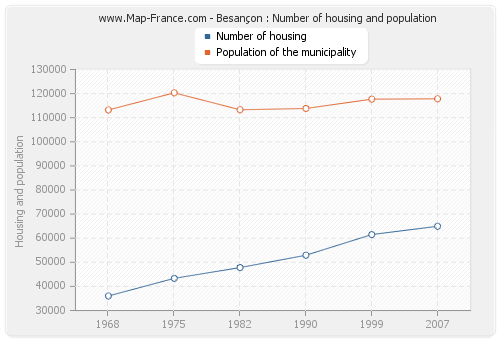 Besançon : Number of housing and population