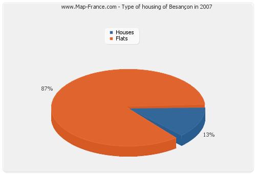 Type of housing of Besançon in 2007