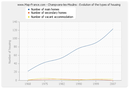 Champvans-les-Moulins : Evolution of the types of housing