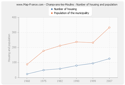 Champvans-les-Moulins : Number of housing and population