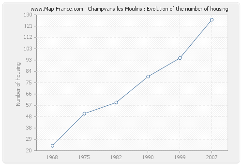 Champvans-les-Moulins : Evolution of the number of housing