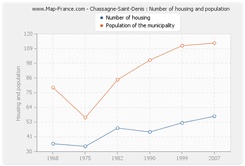 Chassagne-Saint-Denis : Number of housing and population