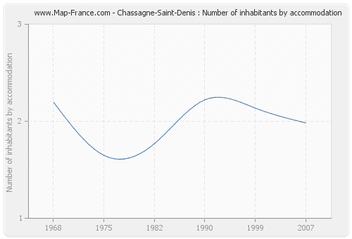 Chassagne-Saint-Denis : Number of inhabitants by accommodation