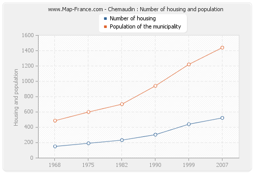 Chemaudin : Number of housing and population