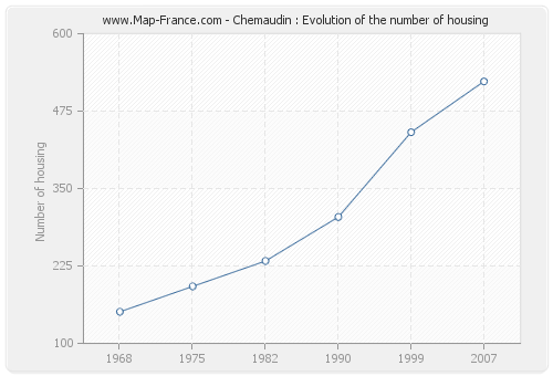Chemaudin : Evolution of the number of housing
