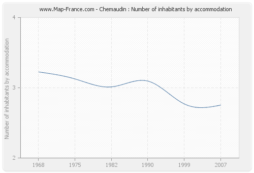 Chemaudin : Number of inhabitants by accommodation