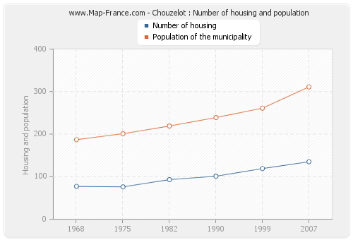 Chouzelot : Number of housing and population