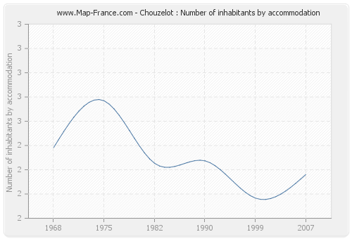 Chouzelot : Number of inhabitants by accommodation