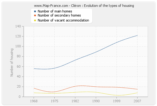 Cléron : Evolution of the types of housing