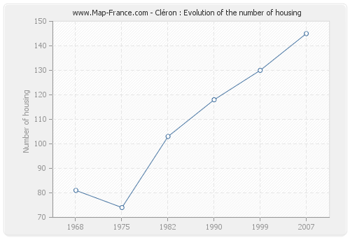 Cléron : Evolution of the number of housing