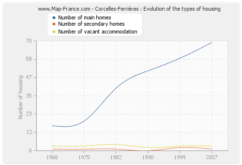Corcelles-Ferrières : Evolution of the types of housing