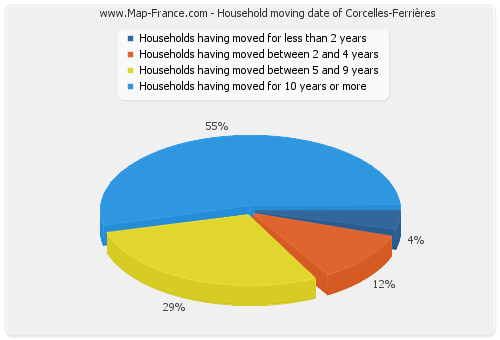 Household moving date of Corcelles-Ferrières