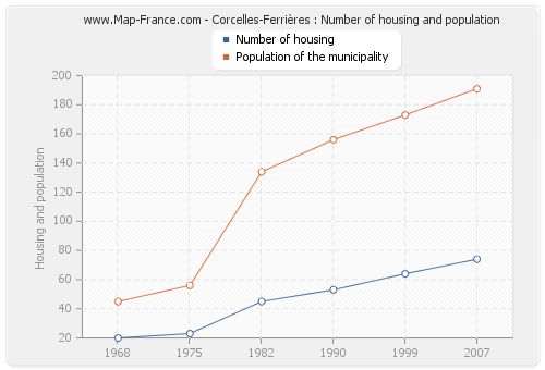 Corcelles-Ferrières : Number of housing and population