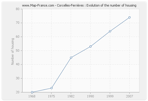 Corcelles-Ferrières : Evolution of the number of housing