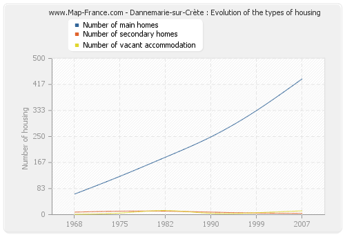 Dannemarie-sur-Crète : Evolution of the types of housing