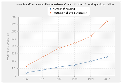 Dannemarie-sur-Crète : Number of housing and population