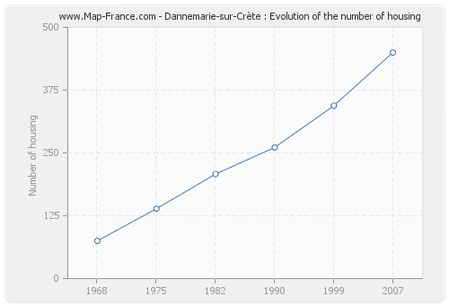 Dannemarie-sur-Crète : Evolution of the number of housing