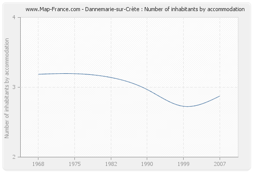 Dannemarie-sur-Crète : Number of inhabitants by accommodation