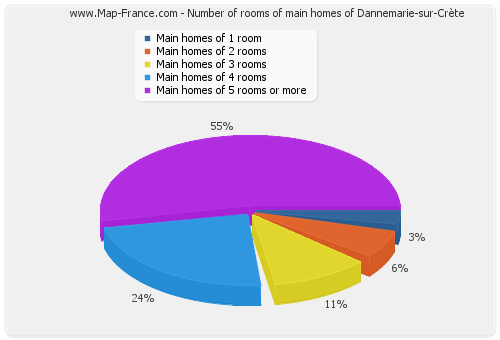 Number of rooms of main homes of Dannemarie-sur-Crète