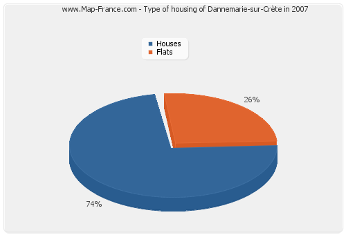 Type of housing of Dannemarie-sur-Crète in 2007
