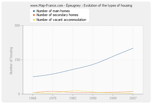 Épeugney : Evolution of the types of housing