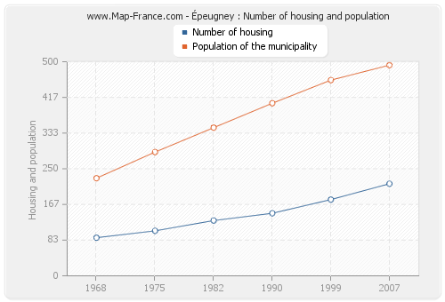 Épeugney : Number of housing and population