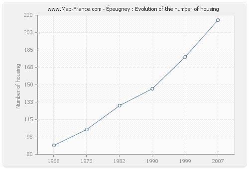 Épeugney : Evolution of the number of housing