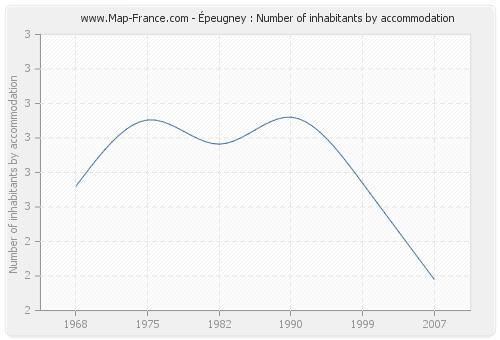 Épeugney : Number of inhabitants by accommodation