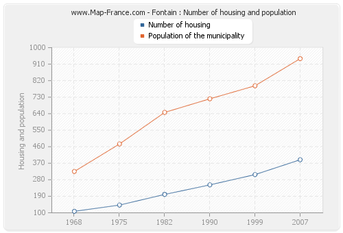 Fontain : Number of housing and population