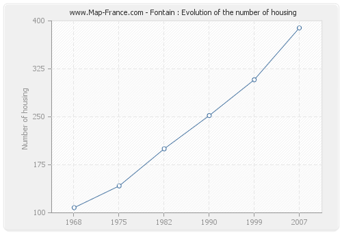 Fontain : Evolution of the number of housing