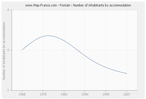 Fontain : Number of inhabitants by accommodation